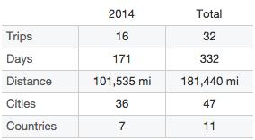 2014-travel-stats